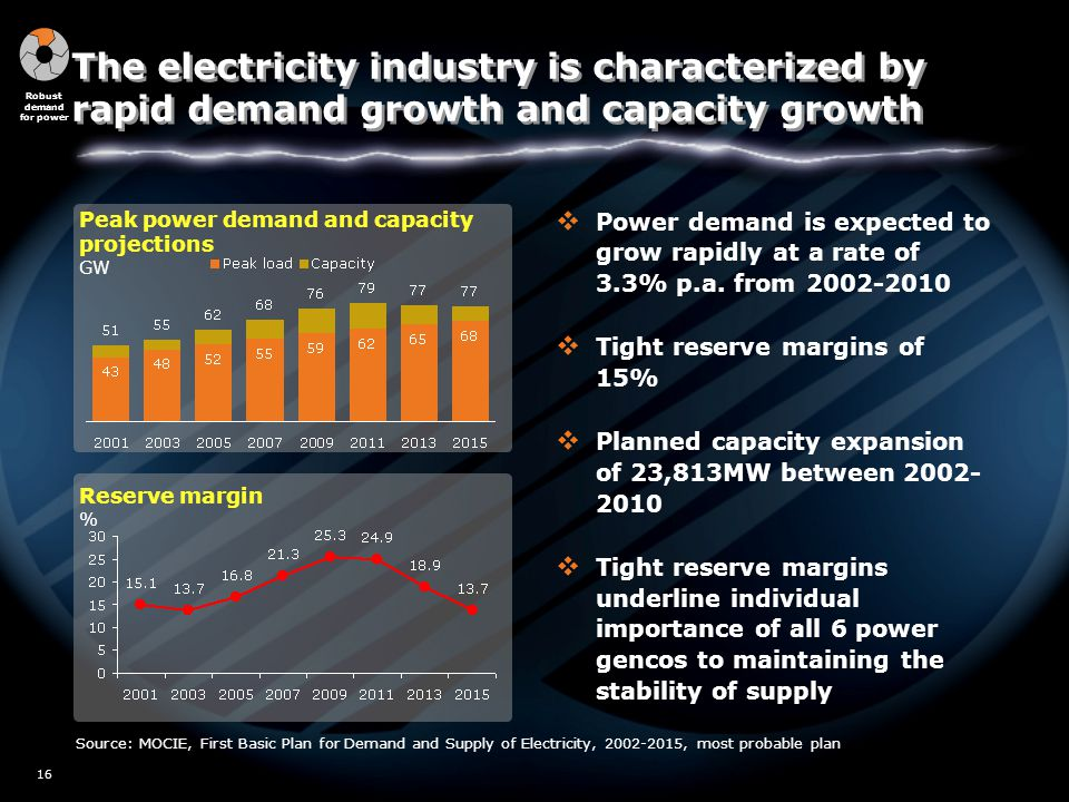 W02/5517 16 Source: MOCIE, First Basic Plan for Demand and Supply of Electricity, 2002-2015, most probable plan Peak power demand and capacity projections GW Reserve margin % Robust demand for power The electricity industry is characterized by rapid demand growth and capacity growth  Power demand is expected to grow rapidly at a rate of 3.3% p.a.