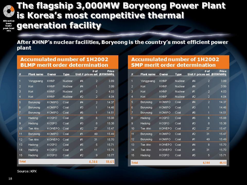 W02/5517 18 Accumulated number of 1H2002 SMP merit order determination Accumulated number of 1H2002 BLMP merit order determination Source: KPX After KHNP's nuclear facilities, Boryeong is the country's most efficient power plant Attractive base load/ peak load mix The flagship 3,000MW Boryeong Power Plant is Korea's most competitive thermal generation facility