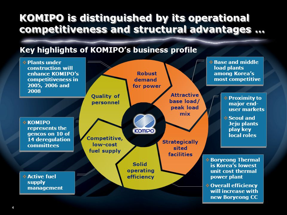 W02/5517 4 Key highlights of KOMIPO's business profile  KOMIPO represents the gencos on 10 of 14 deregulation committees  Proximity to major end- user markets  Seoul and Jeju plants play key local roles  Proximity to major end- user markets  Seoul and Jeju plants play key local roles  Plants under construction will enhance KOMIPO's competitiveness in 2005, 2006 and 2008  Active fuel supply management  Base and middle load plants among Korea's most competitive  Boryeong Thermal is Korea's lowest unit cost thermal power plant  Overall efficiency will increase with new Boryeong CC  Boryeong Thermal is Korea's lowest unit cost thermal power plant  Overall efficiency will increase with new Boryeong CC Robust demand for power Quality of personnel Strategically sited facilities Attractive base load/ peak load mix Solid operating efficiency Competitive, low-cost fuel supply KOMIPO is distinguished by its operational competitiveness and structural advantages …