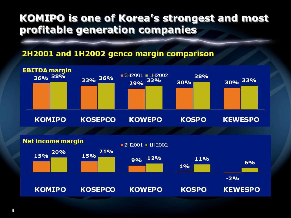 W02/5517 8 EBITDA margin Net income margin 2H2001 and 1H2002 genco margin comparison KOMIPO is one of Korea's strongest and most profitable generation