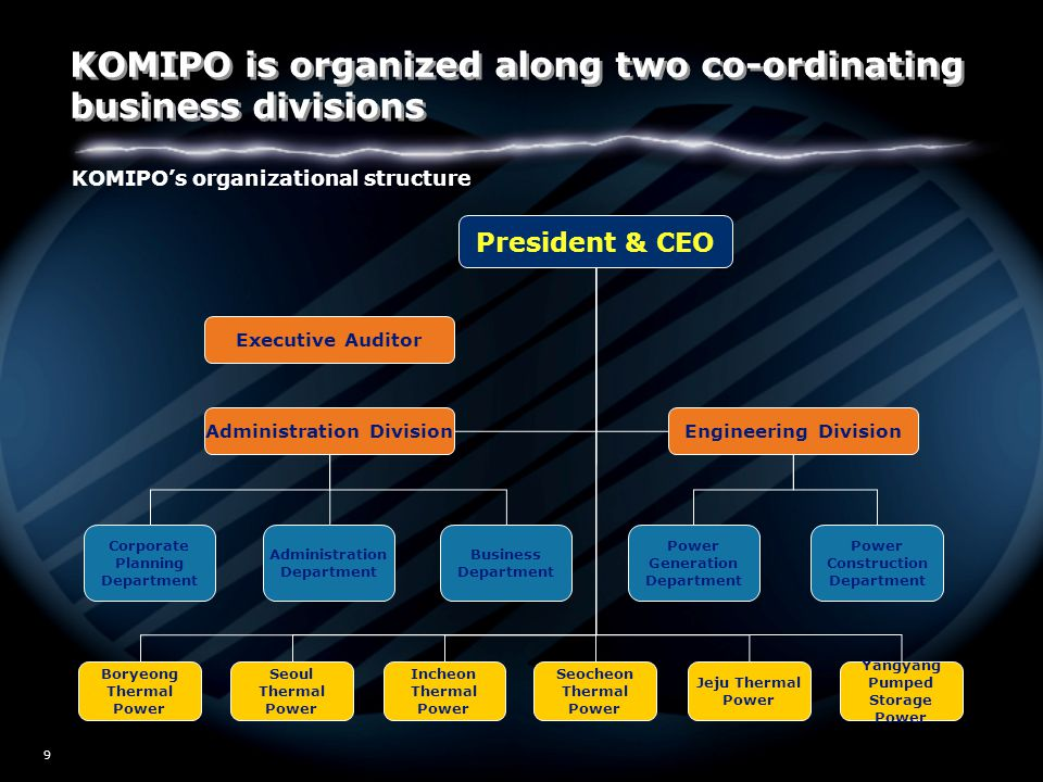 W02/5517 30 Agenda  Executive summary  KOMIPO overview  Key profit drivers and KOMIPO advantages  Assessment of deregulation and privatization  Robust financial profile