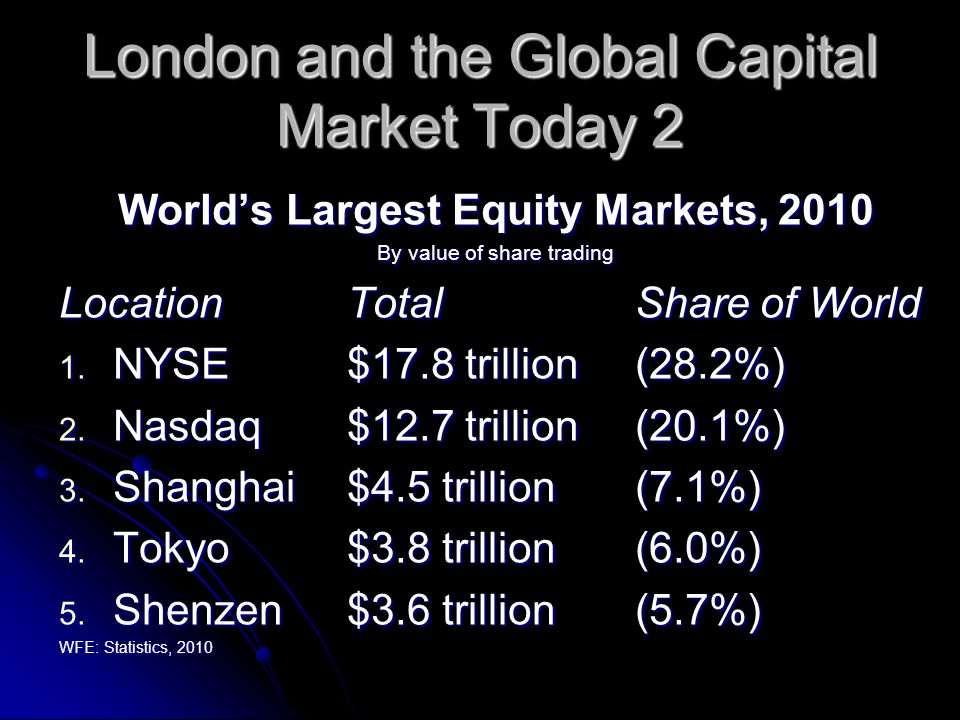 London and the Global Capital Market Today 2 World's Largest Equity Markets, 2010 By value of share trading LocationTotalShare of World 1.
