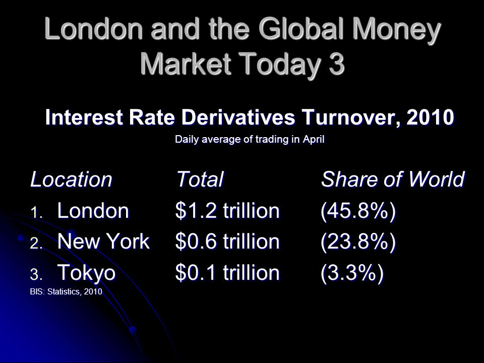 London and the Global Money Market Today 3 Interest Rate Derivatives Turnover, 2010 Daily average of trading in April Location Total Share of World 1.