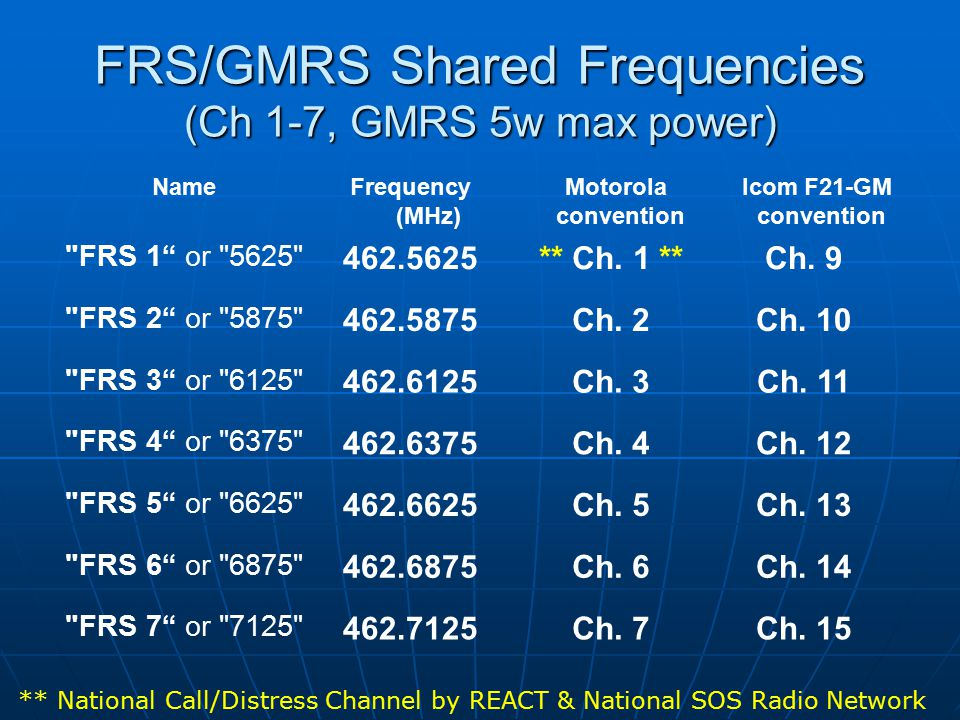 FRS/GMRS Shared Frequencies (Ch 1-7, GMRS 5w max power) NameFrequency (MHz) Motorola convention Icom F21-GM convention FRS 1 or 5625 462.5625 ** Ch.