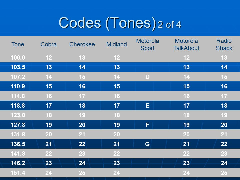 Codes (Tones) 2 of 4 ToneCobraCherokeeMidland Motorola Sport Motorola TalkAbout Radio Shack 100.0121312 13 103.5131413 14 107.2141514D 15 110.9151615 16 114.8161716 17 118.8171817E 18 123.0181918 19 127.3192019F 20 131.8202120 21 136.5212221G 22 141.3222322 23 146.2232423 24 151.4242524 25