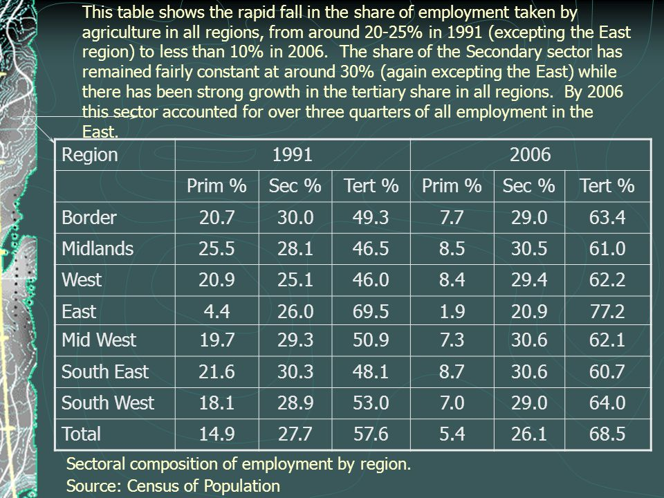 This table shows the rapid fall in the share of employment taken by agriculture in all regions, from around 20-25% in 1991 (excepting the East region) to less than 10% in 2006.