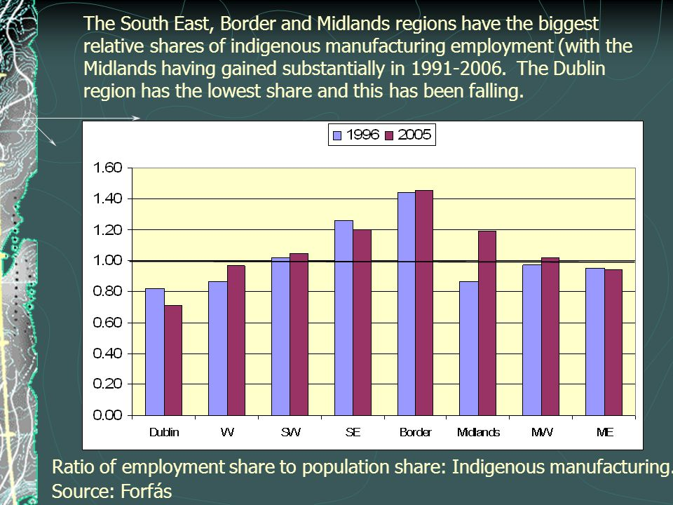 The South East, Border and Midlands regions have the biggest relative shares of indigenous manufacturing employment (with the Midlands having gained substantially in 1991-2006.