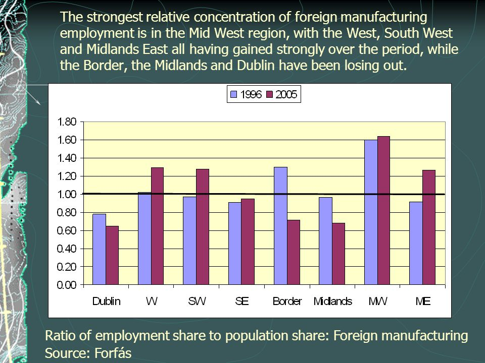 The strongest relative concentration of foreign manufacturing employment is in the Mid West region, with the West, South West and Midlands East all having gained strongly over the period, while the Border, the Midlands and Dublin have been losing out.