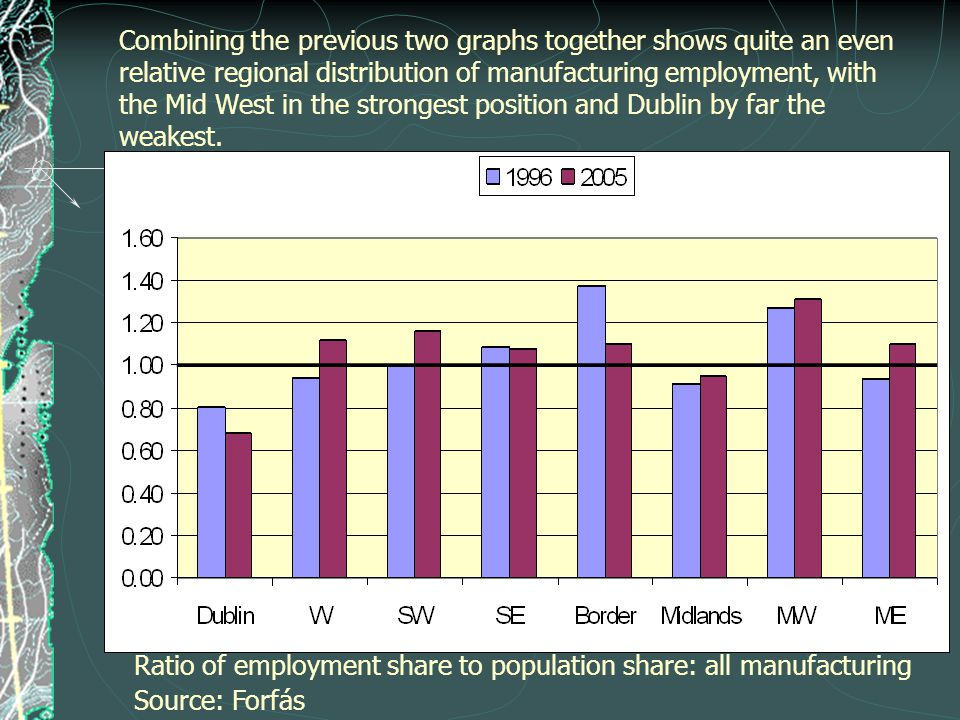 Combining the previous two graphs together shows quite an even relative regional distribution of manufacturing employment, with the Mid West in the strongest position and Dublin by far the weakest.