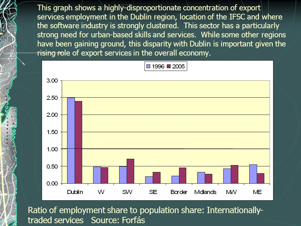 This graph shows a highly-disproportionate concentration of export services employment in the Dublin region, location of the IFSC and where the software industry is strongly clustered.