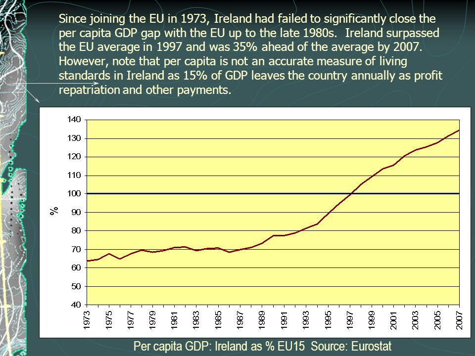 Since joining the EU in 1973, Ireland had failed to significantly close the per capita GDP gap with the EU up to the late 1980s.