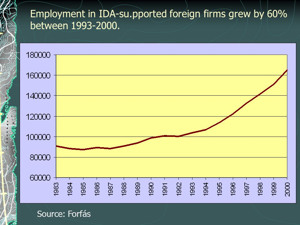 Employment in IDA-su.pported foreign firms grew by 60% between 1993-2000. Source: Forfás