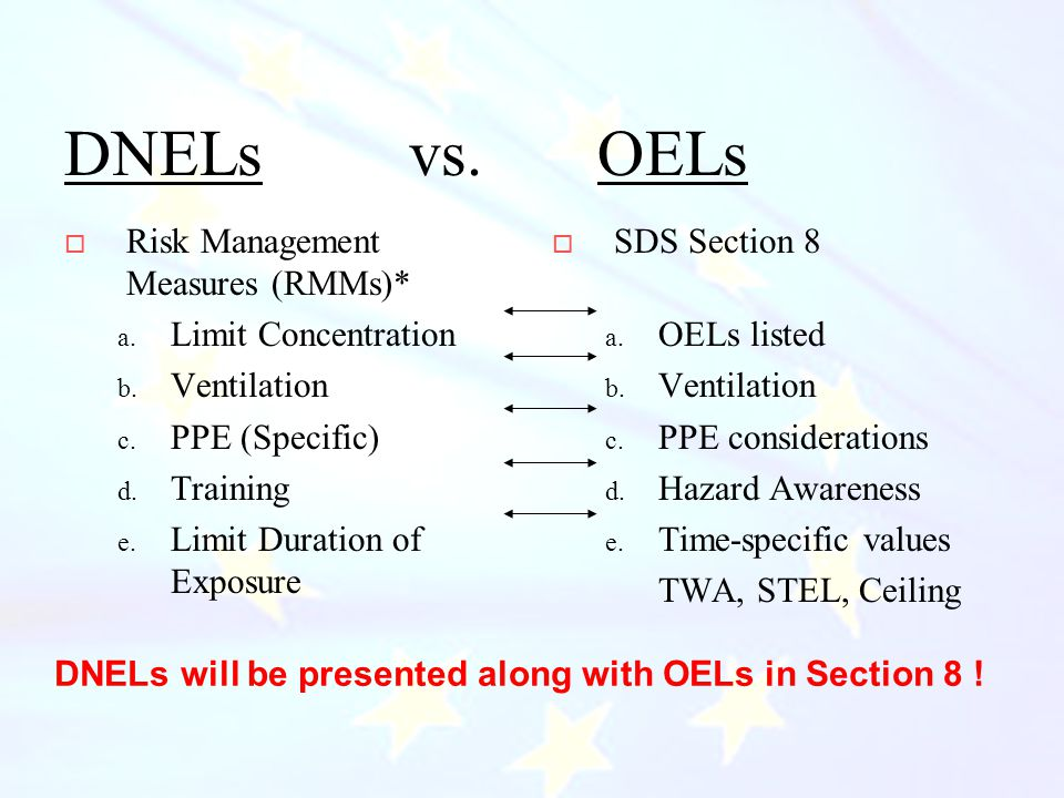 CIHC December 2010 DNELs vs. OELs  Risk Management Measures (RMMs)* a.