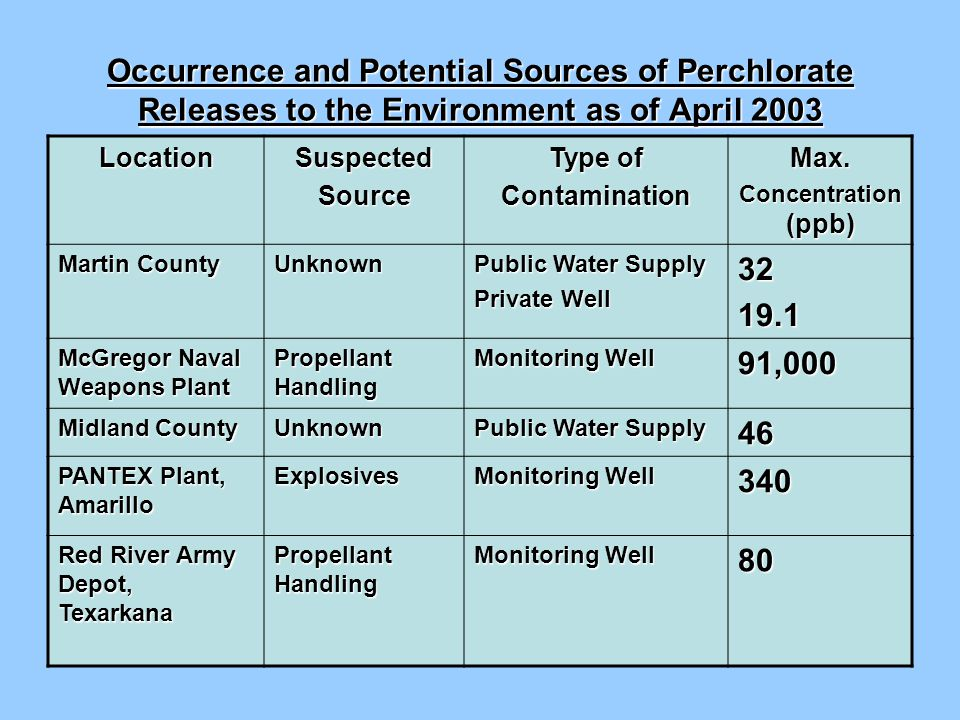 Occurrence and Potential Sources of Perchlorate Releases to the Environment as of April 2003 LocationSuspectedSource Type of ContaminationMax.
