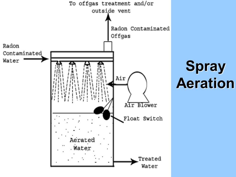 Spray Aeration