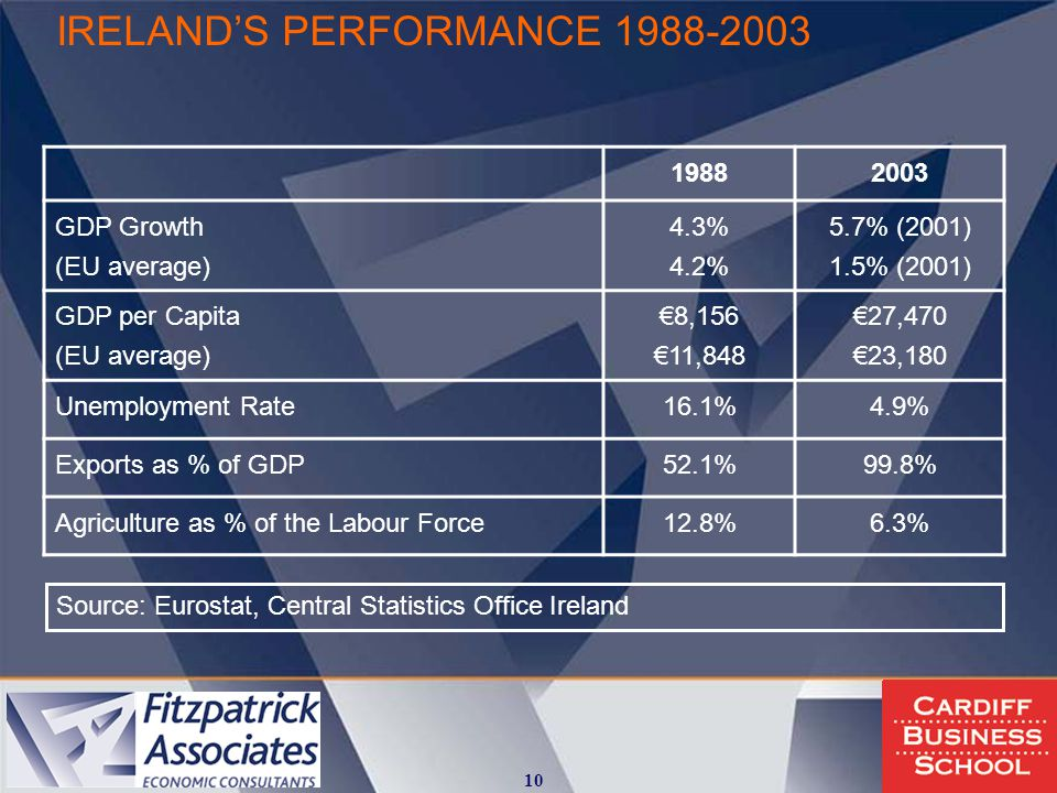 IRELAND'S PERFORMANCE 1988-2003 10 19882003 GDP Growth (EU average) 4.3% 4.2% 5.7% (2001) 1.5% (2001) GDP per Capita (EU average) €8,156 €11,848 €27,470 €23,180 Unemployment Rate16.1%4.9% Exports as % of GDP52.1%99.8% Agriculture as % of the Labour Force12.8%6.3% Source: Eurostat, Central Statistics Office Ireland