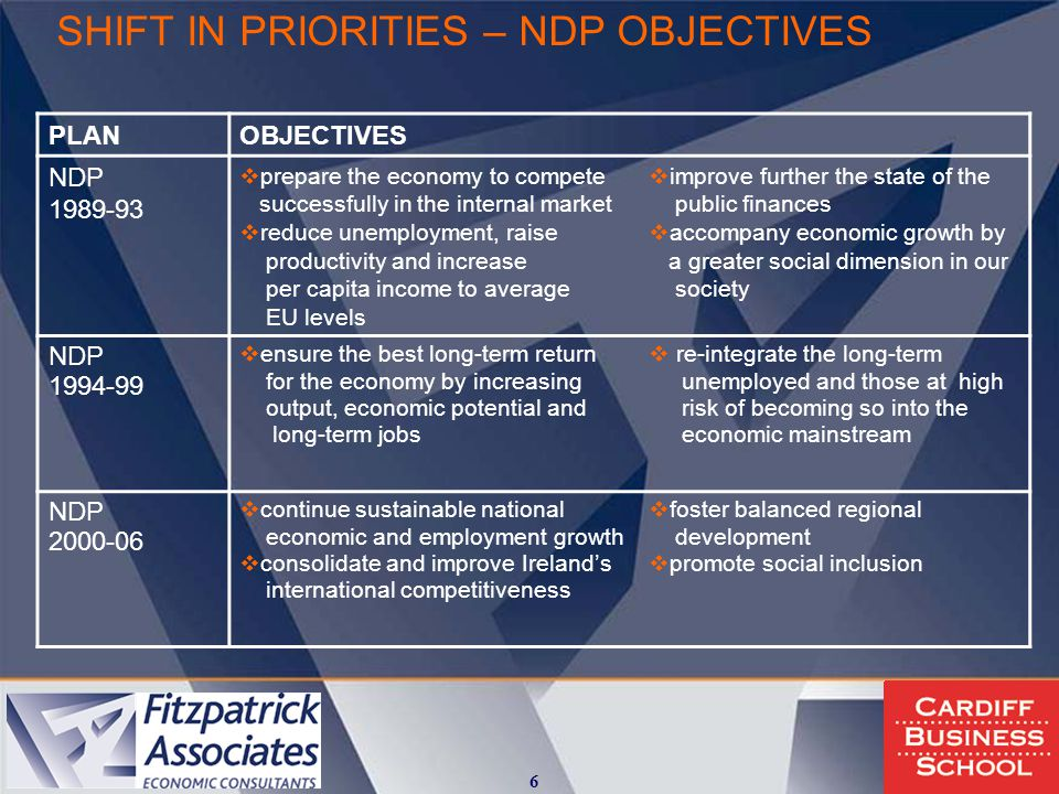 SHIFT IN PRIORITIES – NDP OBJECTIVES PLANOBJECTIVES NDP 1989-93  prepare the economy to compete successfully in the internal market  reduce unemployment, raise productivity and increase per capita income to average EU levels  improve further the state of the public finances  accompany economic growth by a greater social dimension in our society NDP 1994-99  ensure the best long-term return for the economy by increasing output, economic potential and long-term jobs  re-integrate the long-term unemployed and those at high risk of becoming so into the economic mainstream NDP 2000-06  continue sustainable national economic and employment growth  consolidate and improve Ireland's international competitiveness  foster balanced regional development  promote social inclusion 6