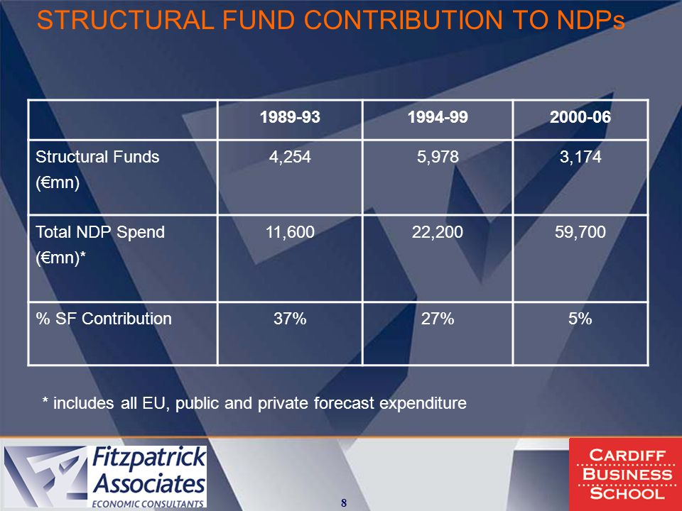 STRUCTURAL FUND CONTRIBUTION TO NDPs 1989-931994-992000-06 Structural Funds (€mn) 4,2545,9783,174 Total NDP Spend (€mn)* 11,60022,20059,700 % SF Contribution37%27%5% * includes all EU, public and private forecast expenditure 8
