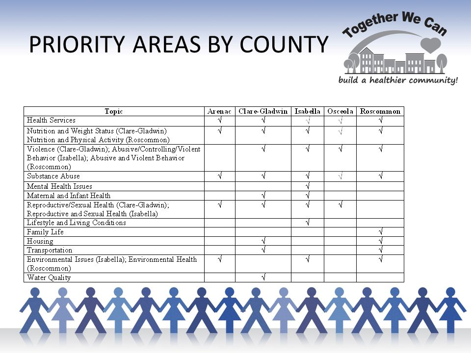 PRIORITY AREAS BY COUNTY