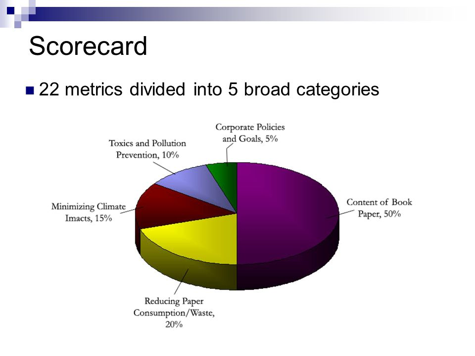 Scorecard 22 metrics divided into 5 broad categories