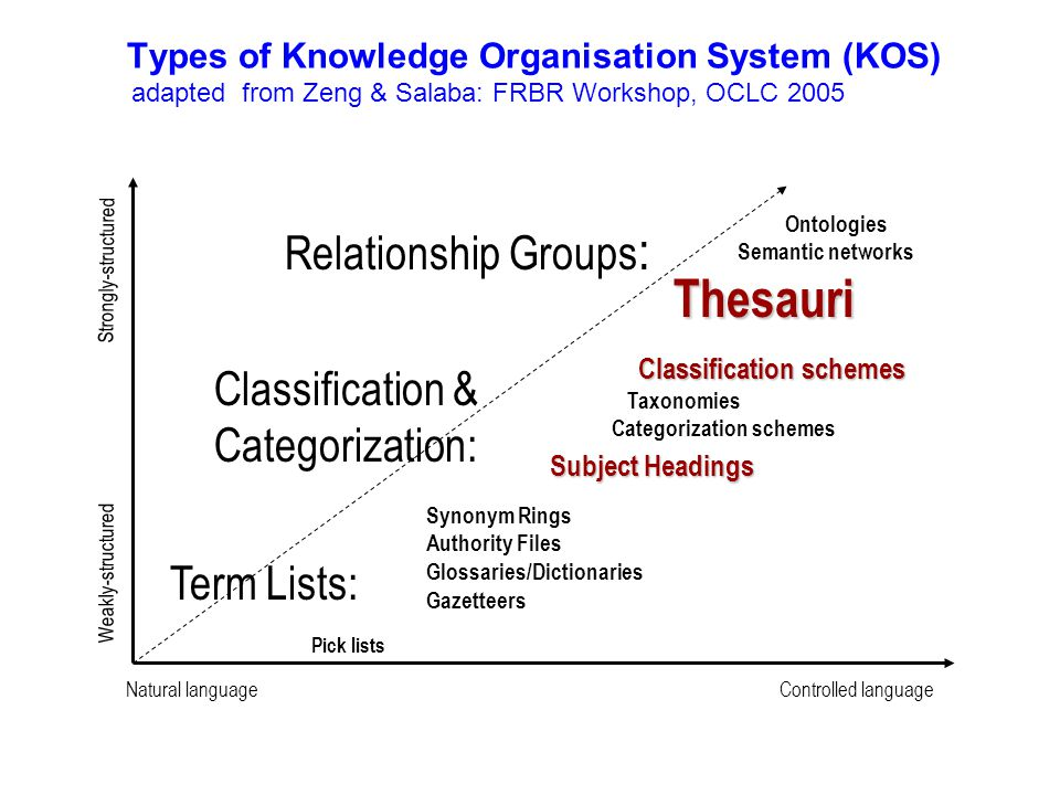 Types of Knowledge Organisation System (KOS) adapted from Zeng & Salaba: FRBR Workshop, OCLC 2005 Term Lists: Synonym Rings Authority Files Glossaries/Dictionaries Gazetteers Natural languageControlled language Weakly-structured Strongly-structured Classification & Categorization: Subject Headings Classification schemes Classification schemes Taxonomies Categorization schemes Relationship Groups : Thesauri Ontologies Semantic networks Thesauri Pick lists