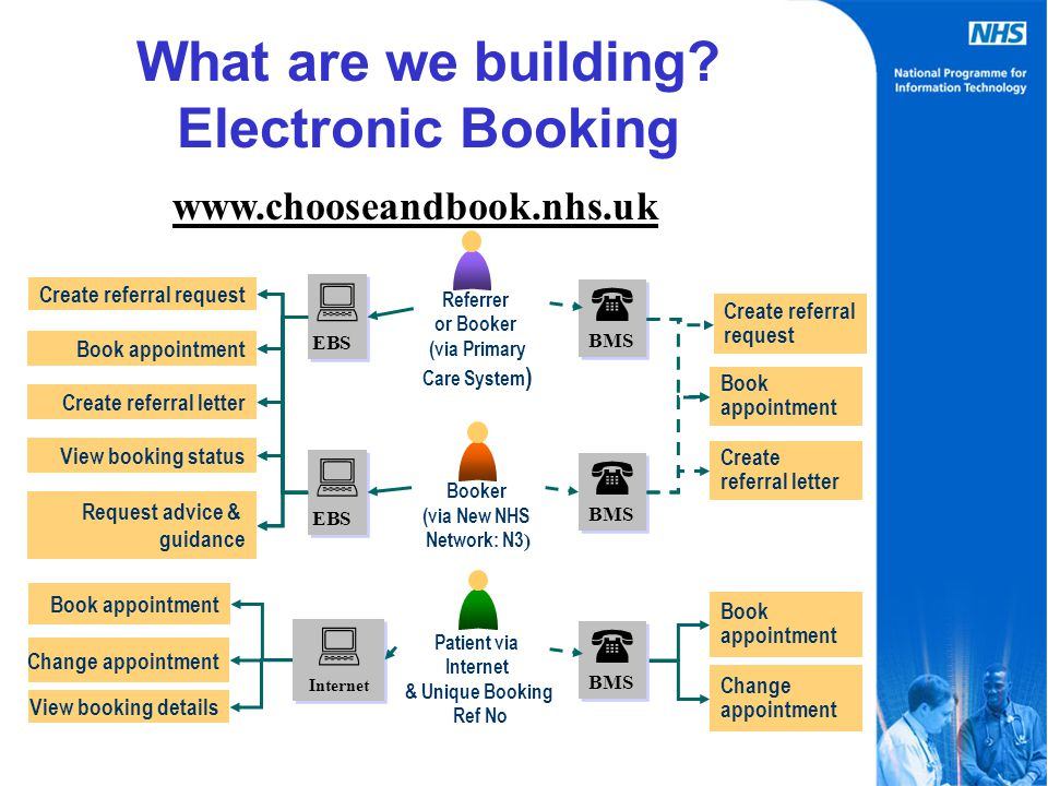  BMS  BMS Book appointment Change appointment Book appointment Referrer or Booker (via Primary Care System ) Patient via Internet & Unique Booking Ref No Booker (via New NHS Network: N3 ) View booking details  EBS  EBS Create referral request Create referral letter View booking status Book appointment  EBS  EBS  BMS  BMS  BMS  BMS  Internet  Internet Create referral letter Request advice & guidance Create referral request Book appointment Change appointment What are we building.