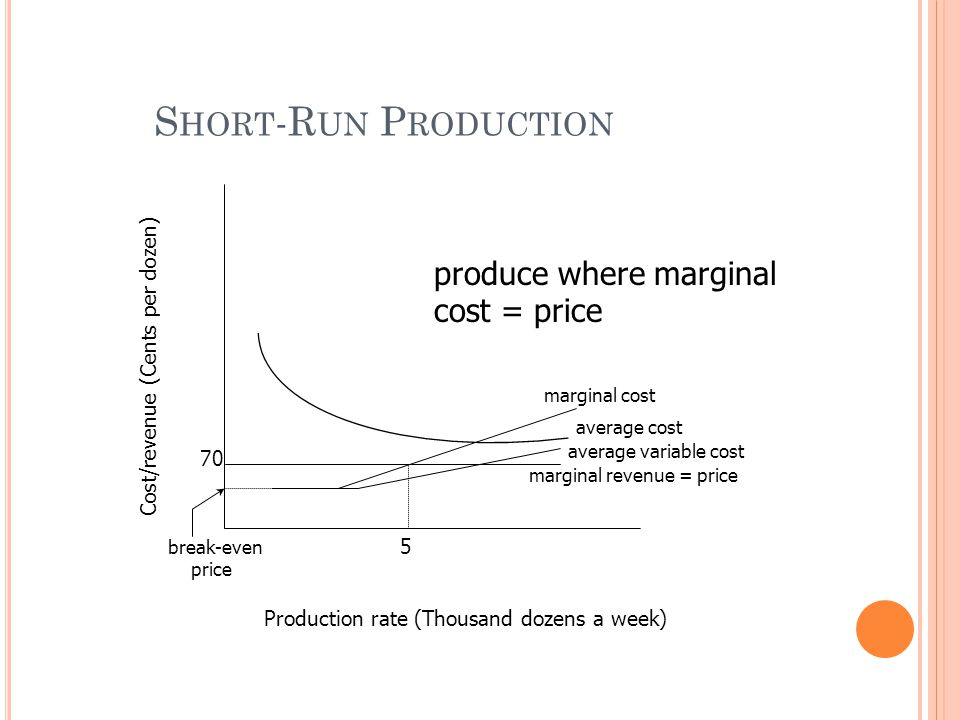 70 5 marginal cost average cost average variable cost marginal revenue = price Production rate (Thousand dozens a week) Cost/revenue (Cents per dozen)