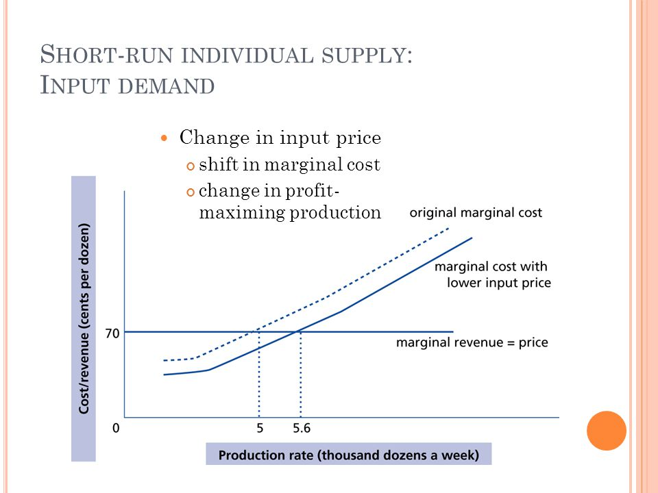 S HORT - RUN INDIVIDUAL SUPPLY : I NPUT DEMAND Change in input price shift in marginal cost change in profit- maximing production