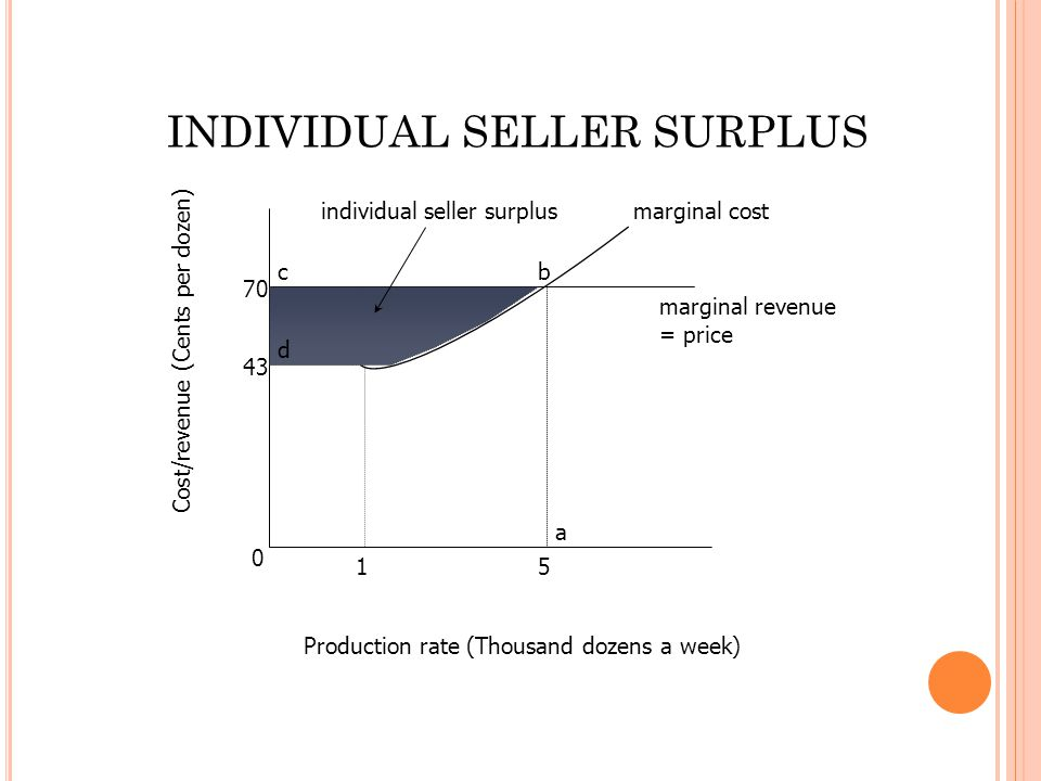 0 43 70 15 bc a d marginal cost marginal revenue = price individual seller surplus Production rate (Thousand dozens a week) Cost/revenue (Cents per do