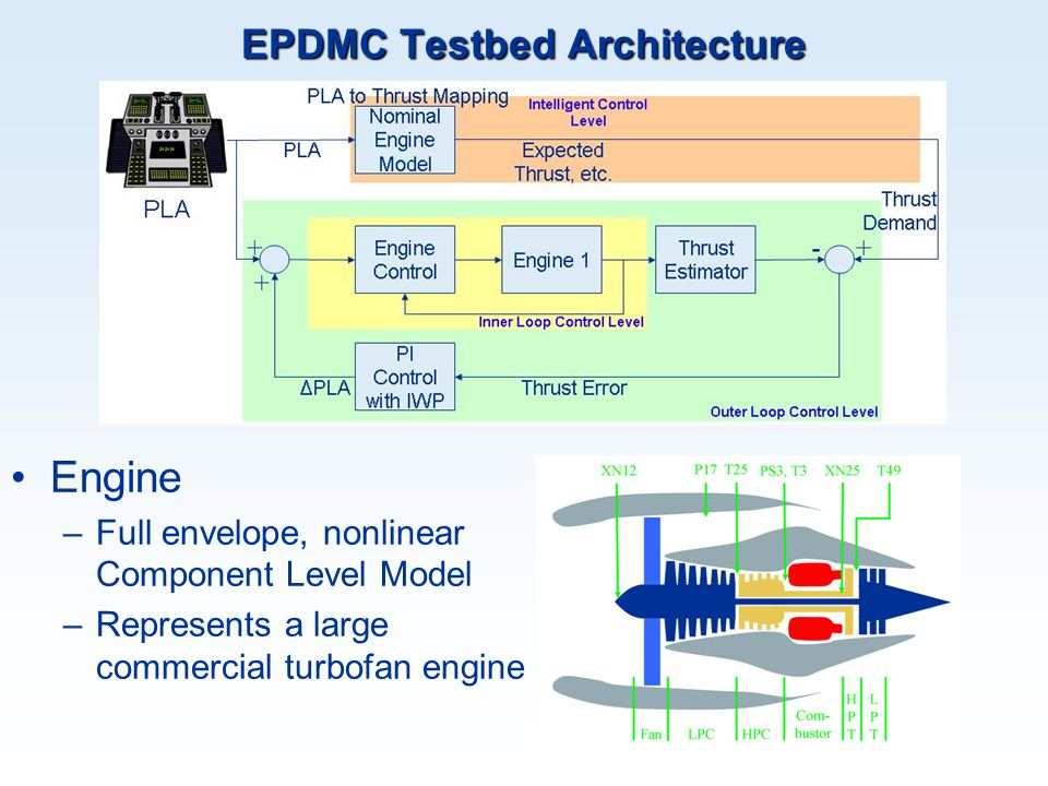 EPDMC Testbed Architecture Engine –Full envelope, nonlinear Component Level Model –Represents a large commercial turbofan engine