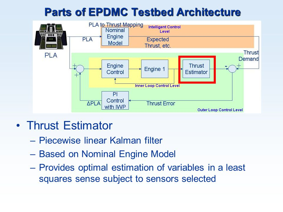 Parts of EPDMC Testbed Architecture Thrust Estimator –Piecewise linear Kalman filter –Based on Nominal Engine Model –Provides optimal estimation of va