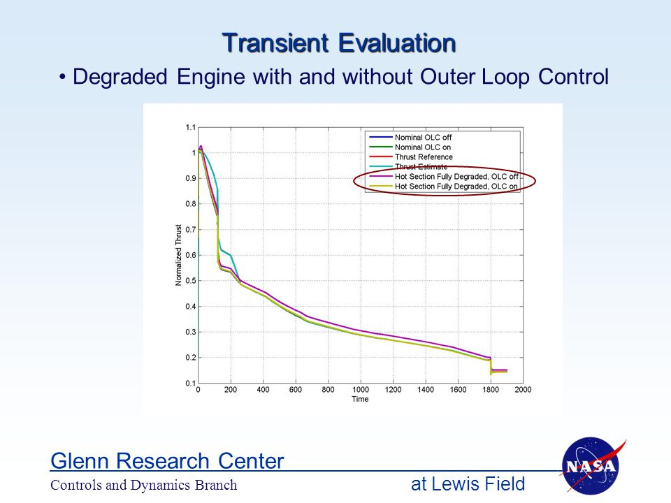 at Lewis Field Glenn Research Center Controls and Dynamics Branch Transient Evaluation Degraded Engine with and without Outer Loop Control