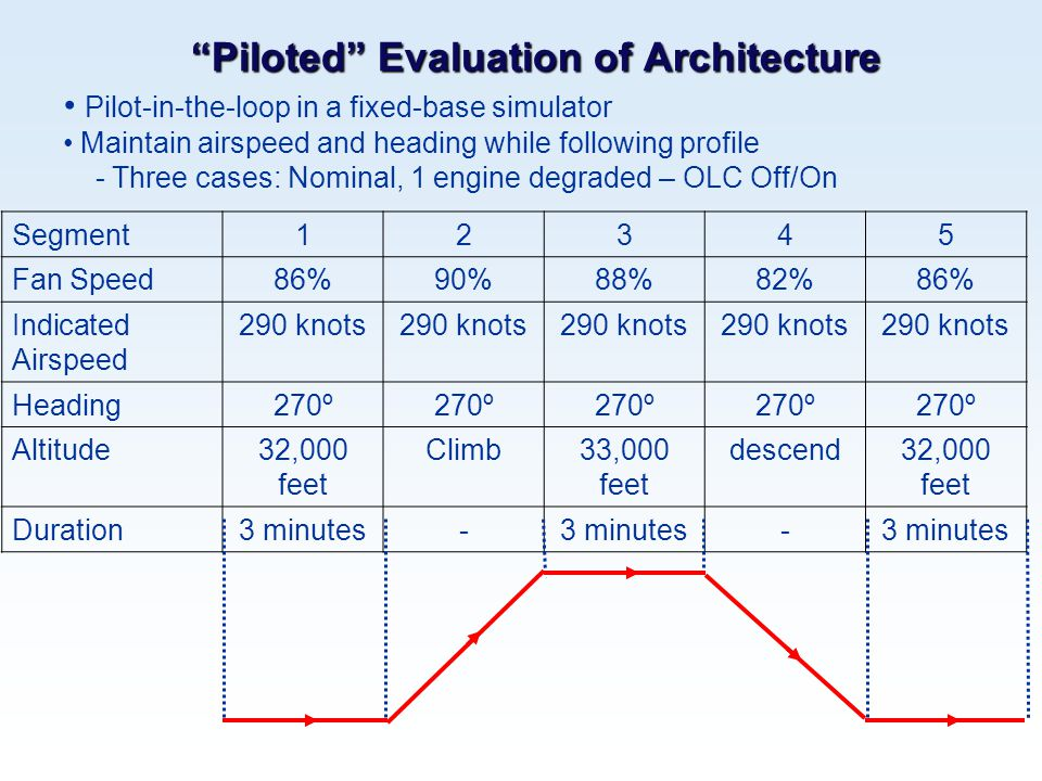 """Piloted"" Evaluation of Architecture Segment12345 Fan Speed86%90%88%82%86% Indicated Airspeed 290 knots Heading270º Altitude32,000 feet Climb33,000 fe"