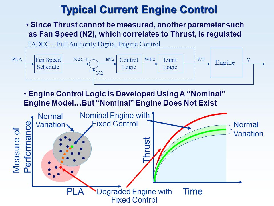 "Engine Control Logic Is Developed Using A ""Nominal"" Engine Model…But ""Nominal"" Engine Does Not Exist Time PLA Thrust Nominal Engine with Fixed Control"
