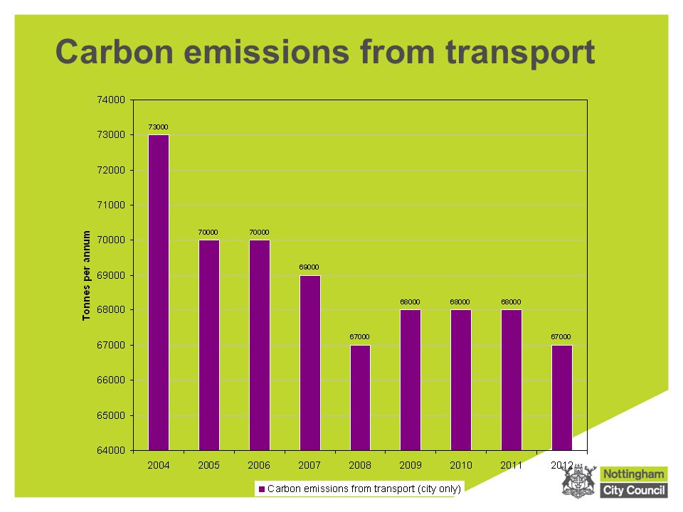 Carbon emissions from transport