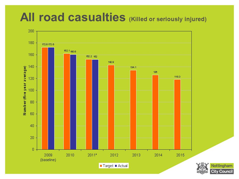 All road casualties (Killed or seriously injured)