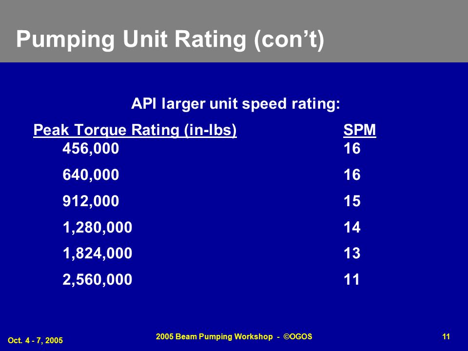 Oct. 4 - 7, 2005 2005 Beam Pumping Workshop - ©OGOS11 Pumping Unit Rating (con't) API larger unit speed rating: Peak Torque Rating (in-lbs)SPM 456,000