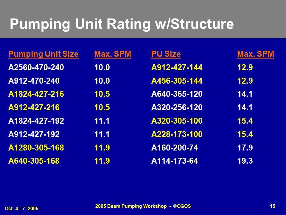 Oct. 4 - 7, 2005 2005 Beam Pumping Workshop - ©OGOS15 Pumping Unit Rating w/Structure Pumping Unit SizeMax. SPMPU SizeMax. SPM A2560-470-24010.0A912-4