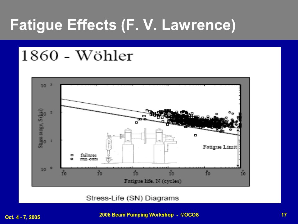 Oct. 4 - 7, 2005 2005 Beam Pumping Workshop - ©OGOS17 Fatigue Effects (F. V. Lawrence)