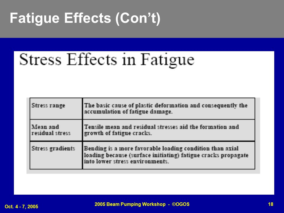 Oct. 4 - 7, 2005 2005 Beam Pumping Workshop - ©OGOS18 Fatigue Effects (Con't)