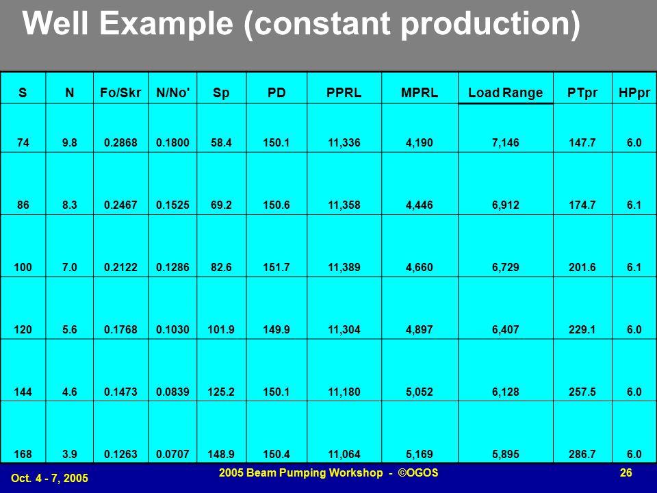 Oct. 4 - 7, 2005 2005 Beam Pumping Workshop - ©OGOS26 Well Example (constant production) SNFo/SkrN/No'SpPDPPRLMPRLLoad RangePTprHPpr 749.80.28680.1800