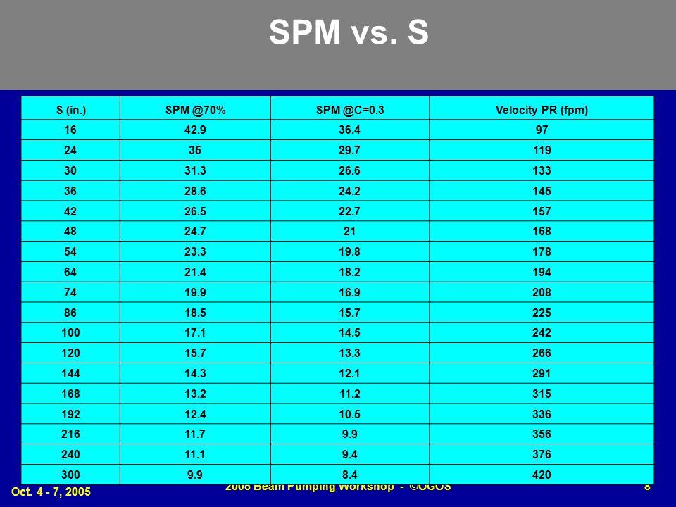 Oct.4 - 7, 2005 2005 Beam Pumping Workshop - ©OGOS8 SPM vs.