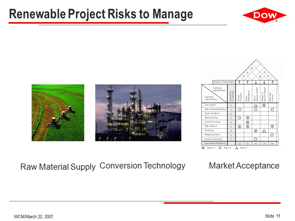 ® Slide 11 WCM/March 22, 2007 Renewable Project Risks to Manage Raw Material Supply Conversion TechnologyMarket Acceptance