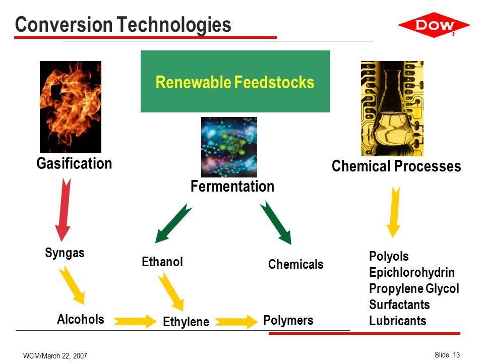 ® Slide 13 WCM/March 22, 2007 Conversion Technologies Gasification Fermentation Chemical Processes Syngas Alcohols Ethylene Ethanol Chemicals Polyols Epichlorohydrin Propylene Glycol Surfactants Lubricants Polymers Renewable Feedstocks