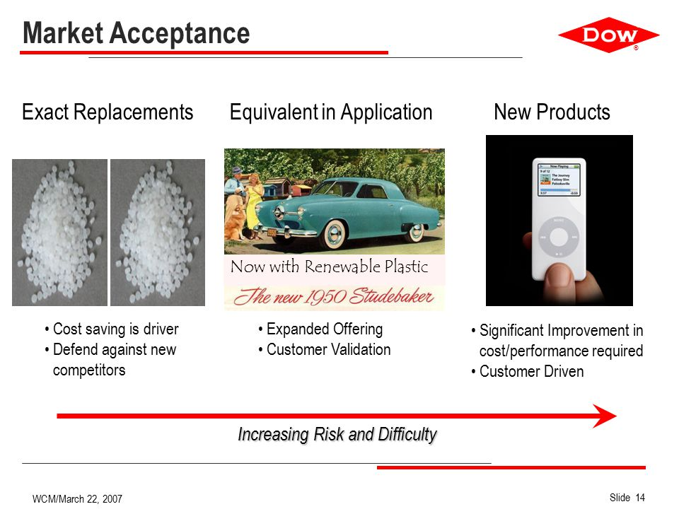 ® Slide 14 WCM/March 22, 2007 Market Acceptance New Products Significant Improvement in cost/performance required Customer Driven Increasing Risk and Difficulty Equivalent in Application Expanded Offering Customer Validation Now with Renewable Plastic Exact Replacements Cost saving is driver Defend against new competitors