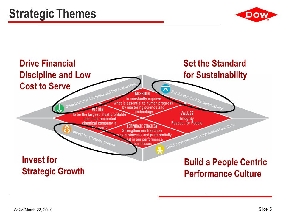 ® Slide 5 WCM/March 22, 2007 Strategic Themes Set the Standard for Sustainability Drive Financial Discipline and Low Cost to Serve Invest for Strategic Growth Build a People Centric Performance Culture