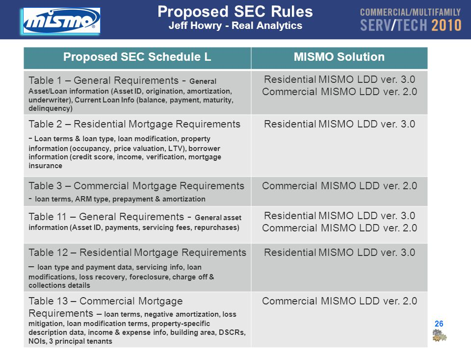 26 Proposed SEC Rules Jeff Howry - Real Analytics Proposed SEC Schedule LMISMO Solution Table 1 – General Requirements - General Asset/Loan information (Asset ID, origination, amortization, underwriter), Current Loan Info (balance, payment, maturity, delinquency) Residential MISMO LDD ver.