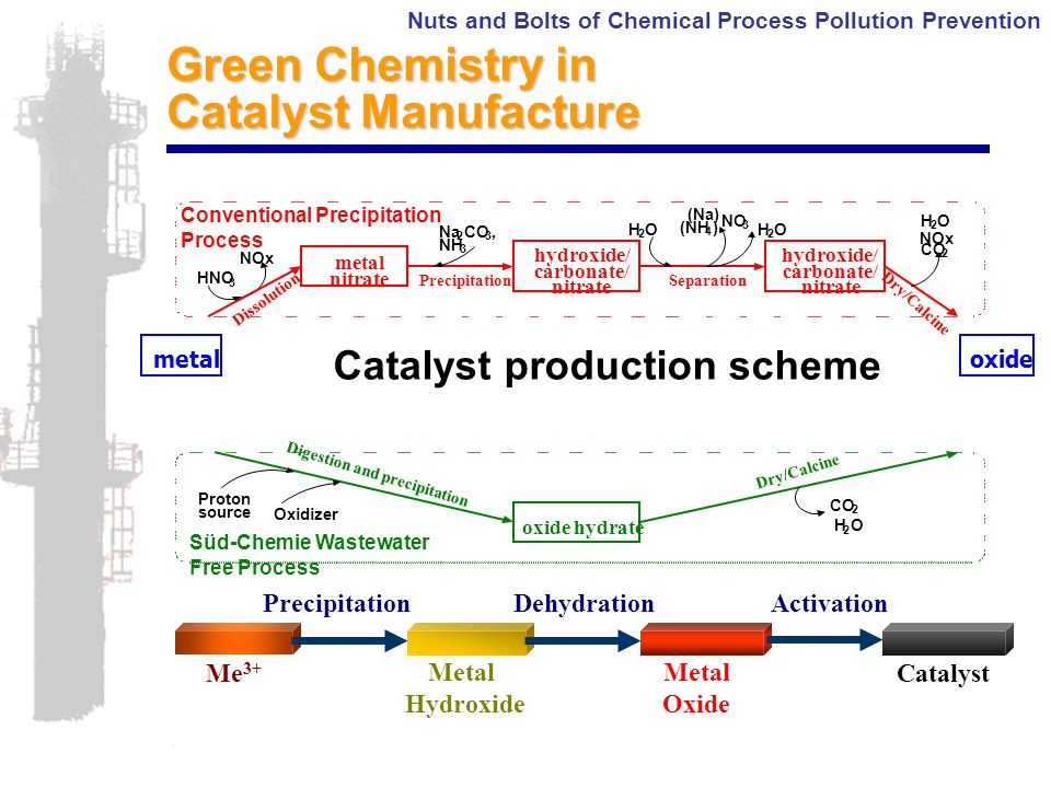 Nuts and Bolts of Chemical Process Pollution Prevention ActivationDehydrationPrecipitation Me 3+ Metal Oxide Catalyst Metal Hydroxide Catalyst production scheme metaloxide Green Chemistry in Catalyst Manufacture