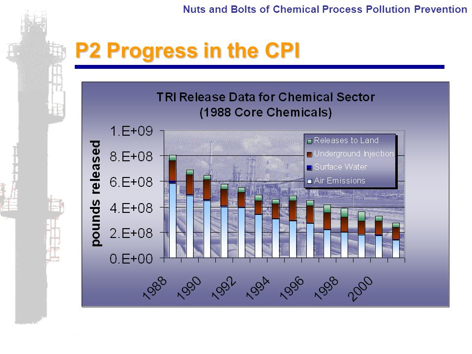 Nuts and Bolts of Chemical Process Pollution Prevention P2 Progress in the CPI