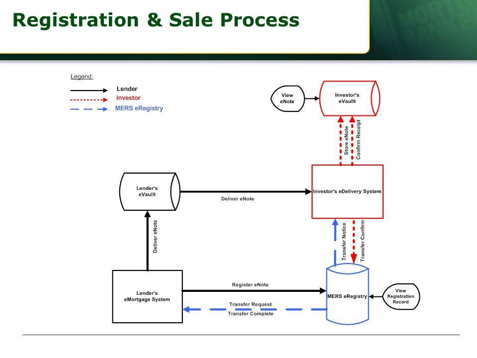 Registration & Sale Process
